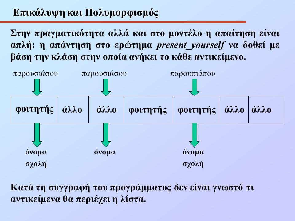 Επικάλυψη και Πολυμορφισμός Στην πραγματικότητα αλλά και στο μοντέλο η απαίτηση είναι απλή: η απάντηση στο ερώτημα present_yourself να δοθεί με βάση την κλάση στην οποία ανήκει το κάθε αντικείμενο.