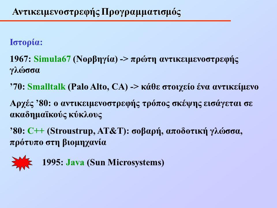 Αντικειμενοστρεφής Προγραμματισμός Ιστορία: 1967: Simula67 (Νορβηγία) -> πρώτη αντικειμενοστρεφής γλώσσα '70: Smalltalk (Palo Alto, CA) -> κάθε στοιχείo ένα αντικείμενο Αρχές '80: o αντικειμενοστρεφής τρόπος σκέψης εισάγεται σε ακαδημαϊκούς κύκλους '80: C++ (Stroustrup, AT&T): σοβαρή, αποδοτική γλώσσα, πρότυπο στη βιομηχανία 1995: Java (Sun Microsystems)