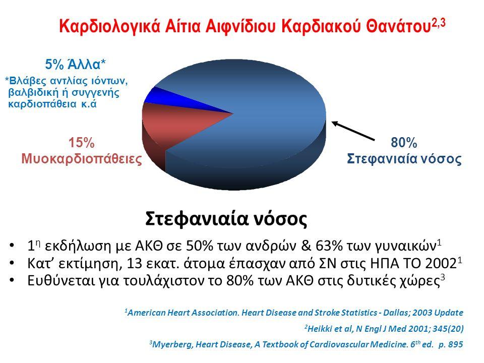 Στεφανιαία νόσος 1 η εκδήλωση με ΑΚΘ σε 50% των ανδρών & 63% των γυναικών 1 Κατ' εκτίμηση, 13 εκατ.