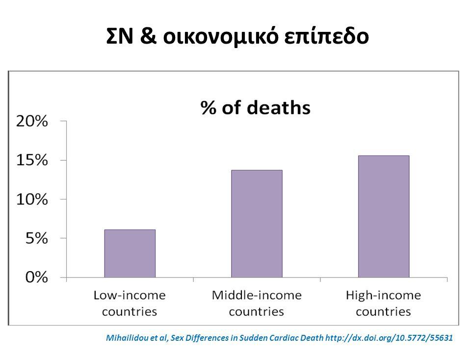 ΣΝ & οικονομικό επίπεδο Mihailidou et al, Sex Differences in Sudden Cardiac Death http://dx.doi.org/10.5772/55631
