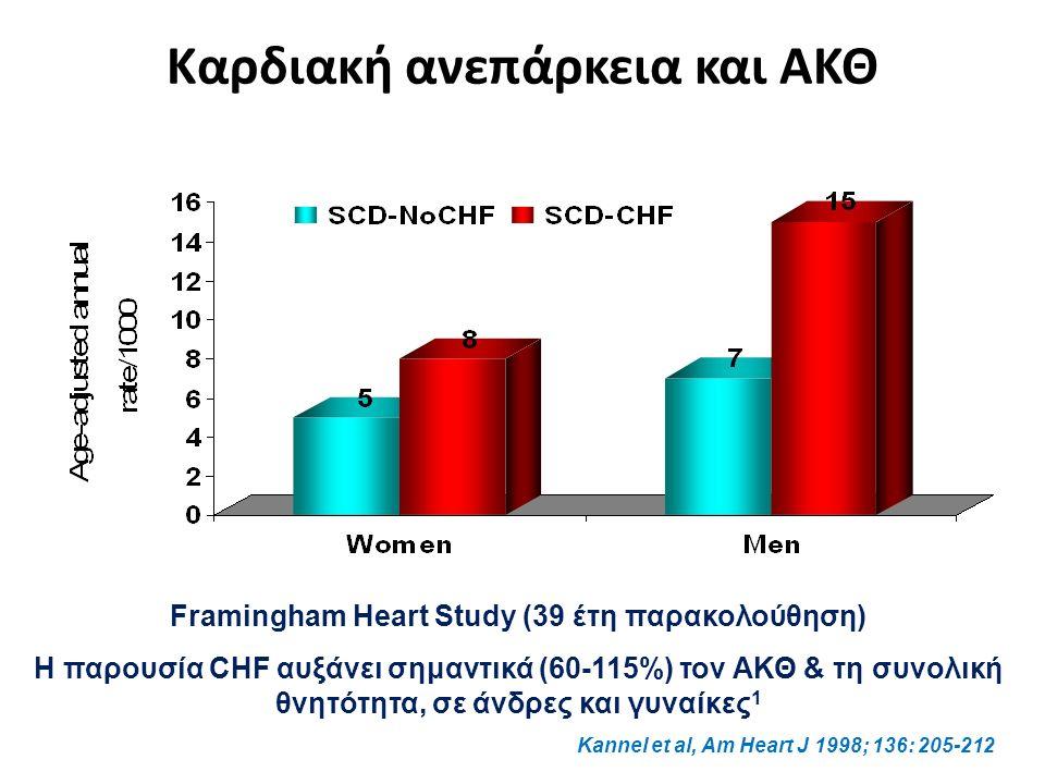 Καρδιακή ανεπάρκεια και ΑΚΘ Framingham Heart Study (39 έτη παρακολούθηση) Η παρουσία CHF αυξάνει σημαντικά (60-115%) τον ΑΚΘ & τη συνολική θνητότητα, σε άνδρες και γυναίκες 1 Kannel et al, Am Heart J 1998; 136: 205-212