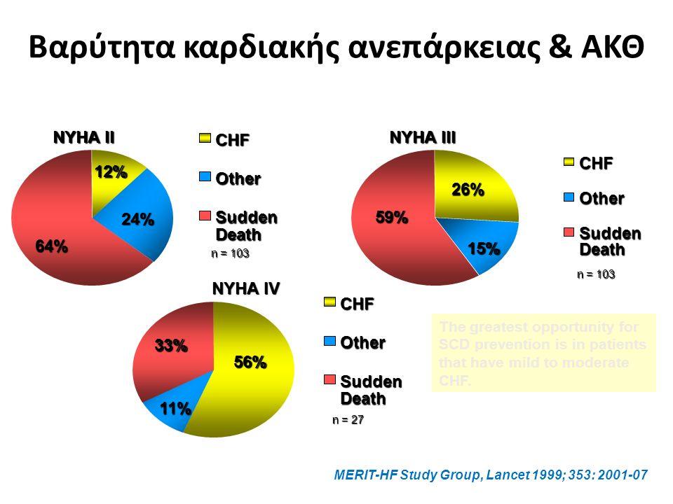 Βαρύτητα καρδιακής ανεπάρκειας & ΑΚΘ MERIT-HF Study Group, Lancet 1999; 353: 2001-07 12% 24% 64% CHF Other Sudden Death n = 103 NYHA II 26% 15% 59% CHF Other Sudden Death n = 103 NYHA III 56% 11% 33% CHF Other Sudden Death n = 27 NYHA IV The greatest opportunity for SCD prevention is in patients that have mild to moderate CHF.