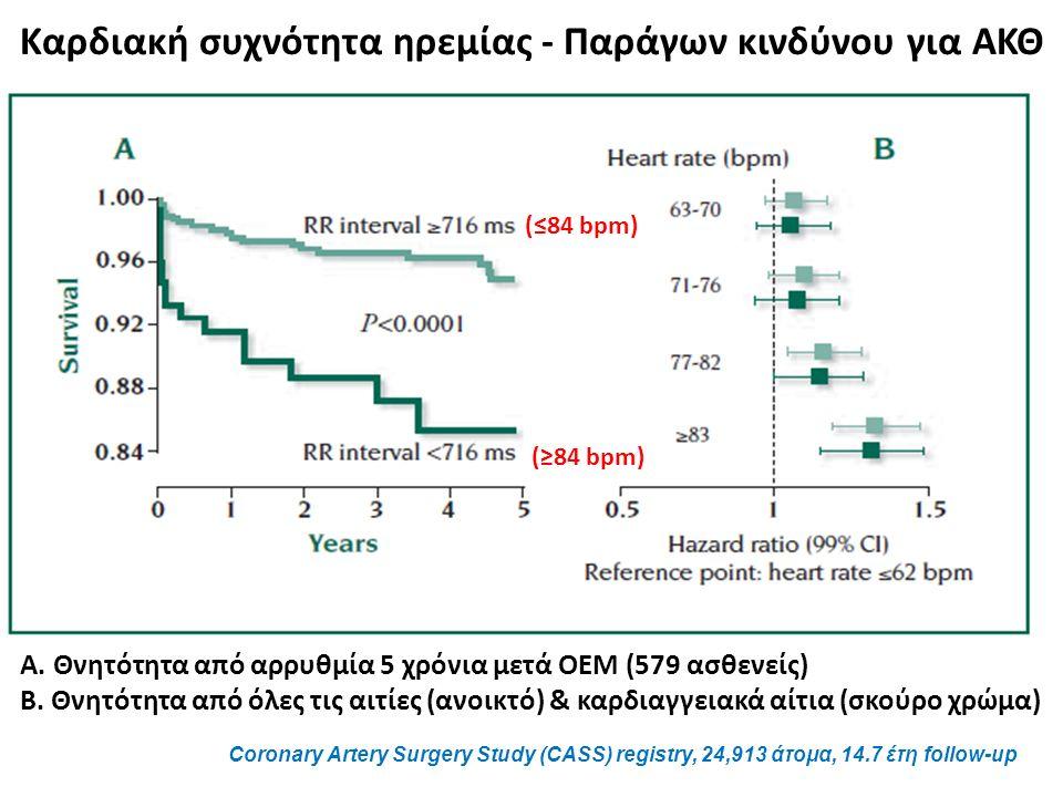 A. Θνητότητα από αρρυθμία 5 χρόνια μετά ΟΕΜ (579 ασθενείς) B.