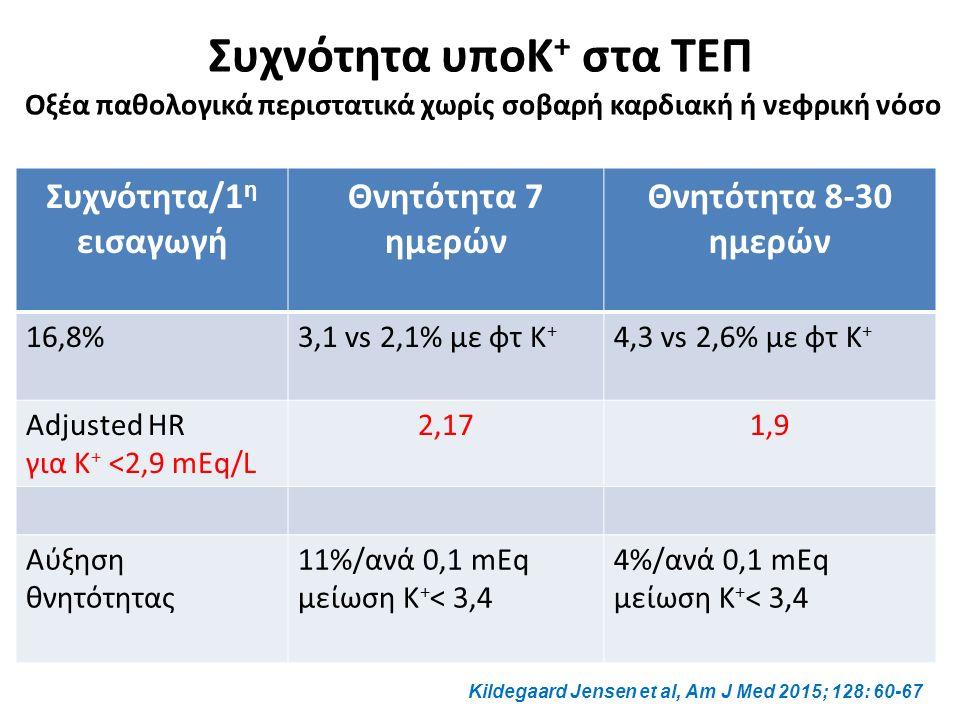 Συχνότητα υποΚ + στα ΤΕΠ Οξέα παθολογικά περιστατικά χωρίς σοβαρή καρδιακή ή νεφρική νόσο Συχνότητα/1 η εισαγωγή Θνητότητα 7 ημερών Θνητότητα 8-30 ημερών 16,8%3,1 vs 2,1% με φτ Κ + 4,3 vs 2,6% με φτ Κ + Adjusted HR για K + <2,9 mEq/L 2,171,9 Αύξηση θνητότητας 11%/ανά 0,1 mEq μείωση Κ + < 3,4 4%/ανά 0,1 mEq μείωση Κ + < 3,4 Kildegaard Jensen et al, Am J Med 2015; 128: 60-67