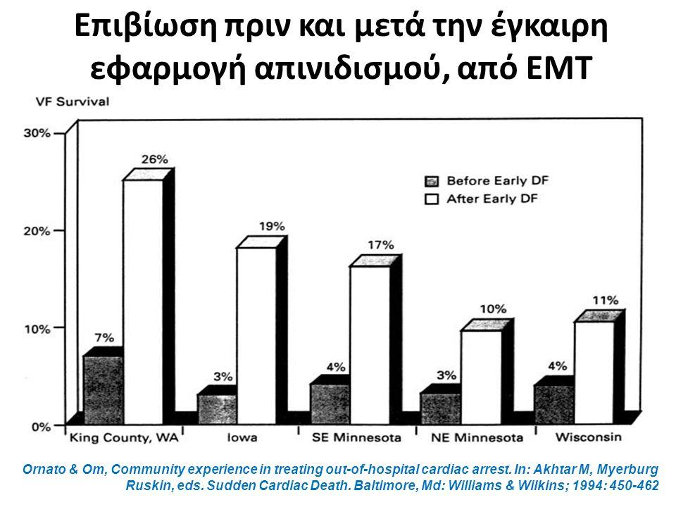 Επιβίωση πριν και μετά την έγκαιρη εφαρμογή απινιδισμού, από ΕΜΤ Ornato & Om, Community experience in treating out-of-hospital cardiac arrest.