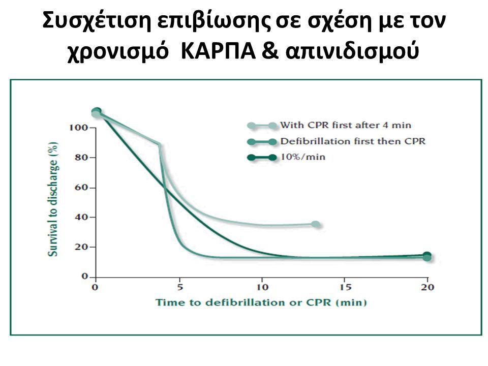 Συσχέτιση επιβίωσης σε σχέση με τον χρονισμό ΚΑΡΠΑ & απινιδισμού