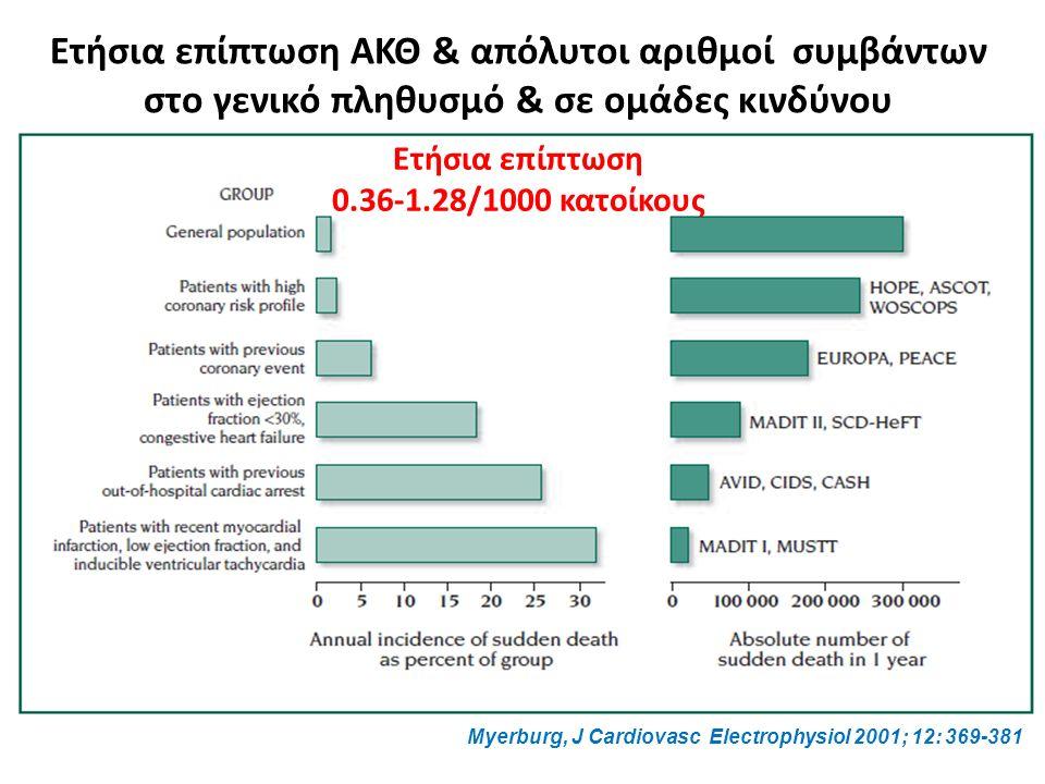 Ετήσια επίπτωση ΑΚΘ & απόλυτοι αριθμοί συμβάντων στο γενικό πληθυσμό & σε ομάδες κινδύνου Myerburg, J Cardiovasc Electrophysiol 2001; 12: 369-381 Ετήσια επίπτωση 0.36-1.28/1000 κατοίκους