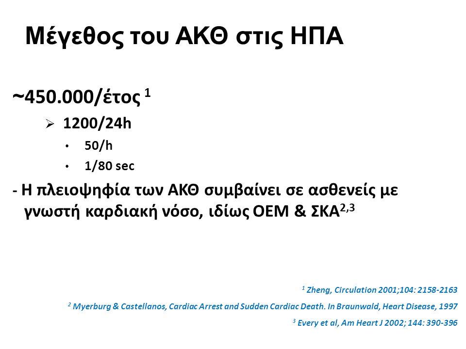 ~ 450.000/έτος 1  1200/24h 50/h 1/80 sec - Η πλειοψηφία των ΑΚΘ συμβαίνει σε ασθενείς με γνωστή καρδιακή νόσο, ιδίως ΟΕΜ & ΣΚΑ 2,3 1 Zheng, Circulation 2001;104: 2158-2163 2 Myerburg & Castellanos, Cardiac Arrest and Sudden Cardiac Death.