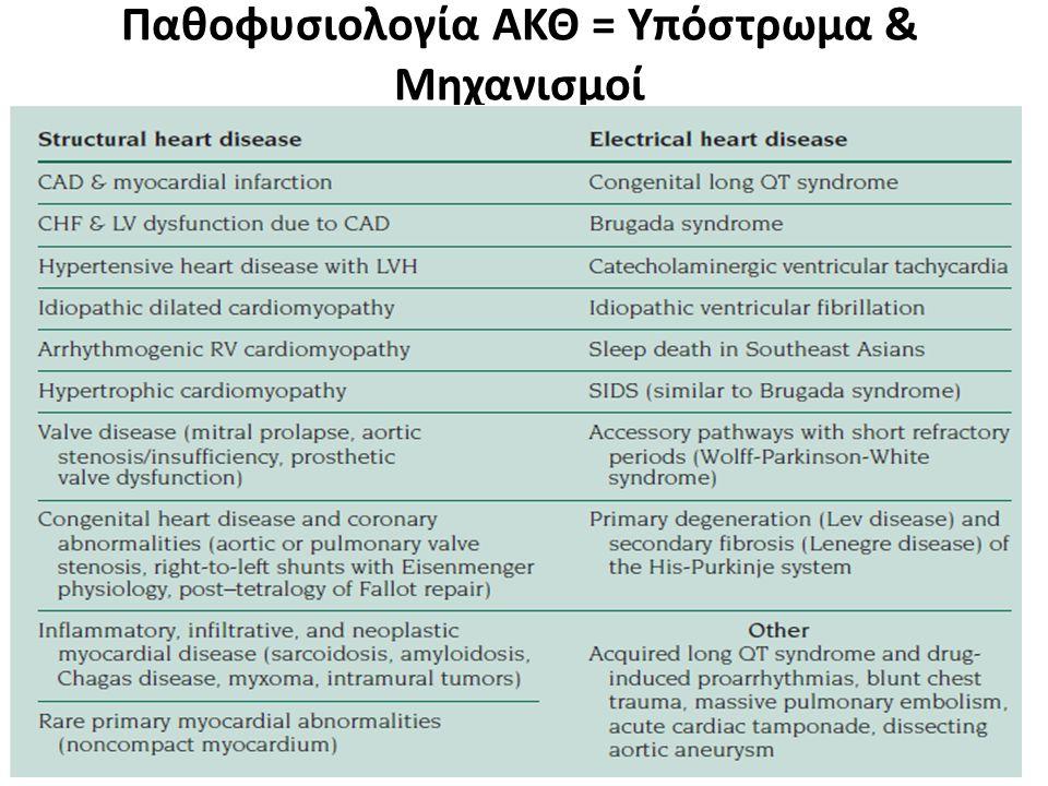 Παθοφυσιολογία ΑΚΘ = Υπόστρωμα & Μηχανισμοί