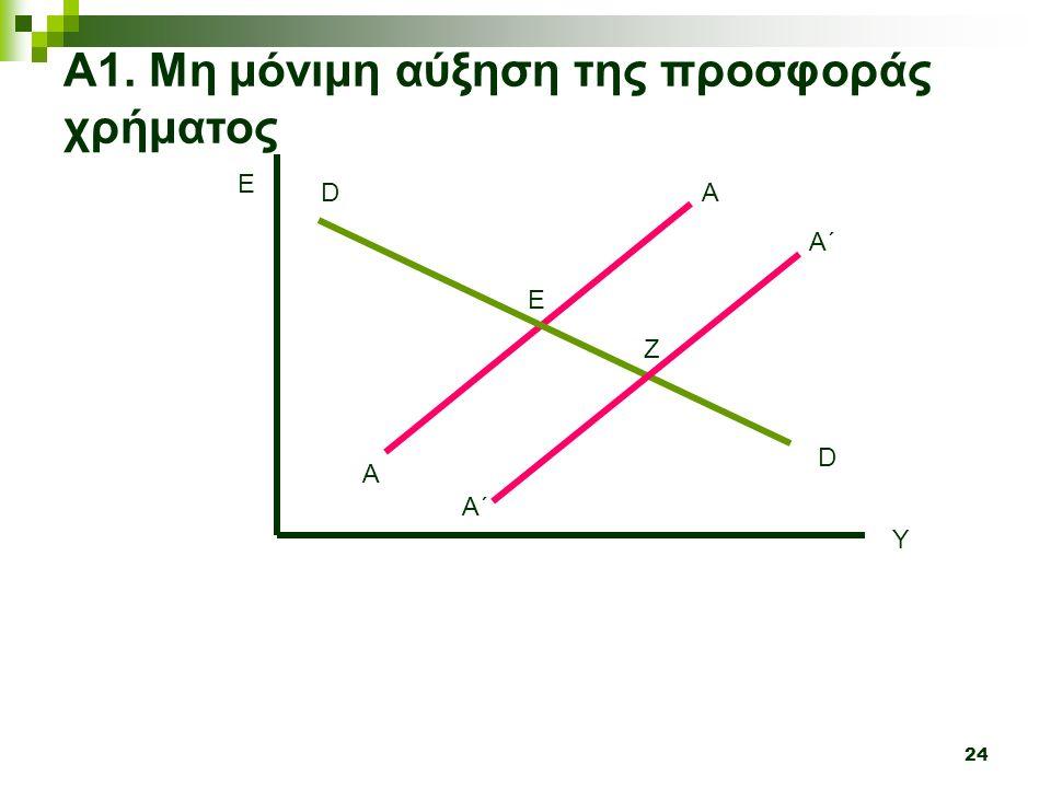 24 Y E A A Α1. Μη μόνιμη αύξηση της προσφοράς χρήματος D D Α΄ A΄A΄ Ε Ζ