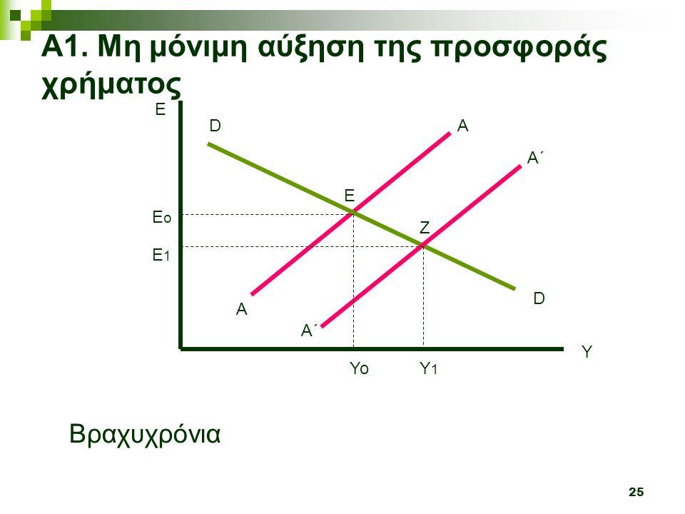 25 Y E A A Α1. Μη μόνιμη αύξηση της προσφοράς χρήματος D D Α΄ A΄A΄ Βραχυχρόνια ΥοΥ1Υ1 Ε 1 Ε ο Ε Ζ