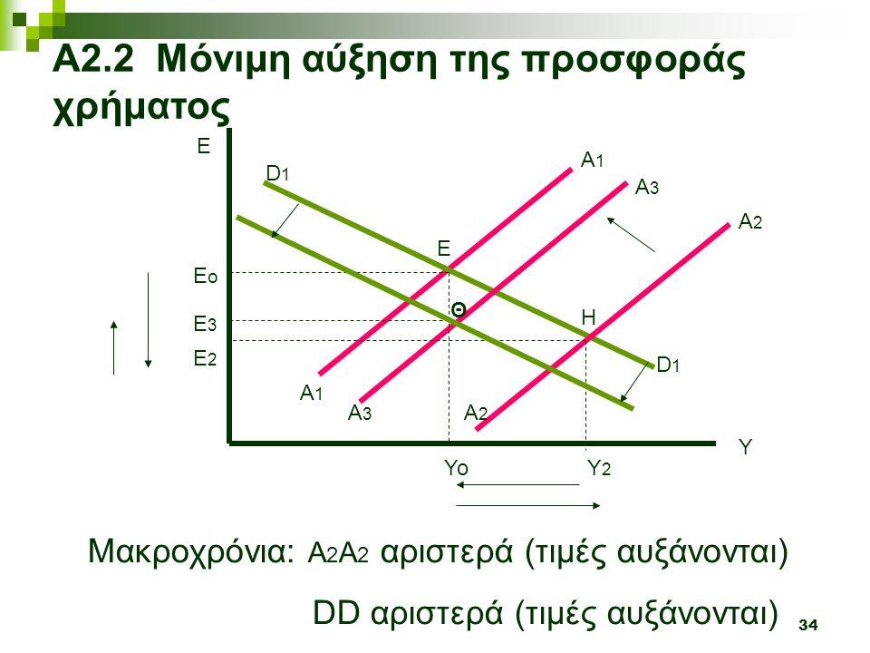 34 Y E Α2.2 Μόνιμη αύξηση της προσφοράς χρήματος D1D1 D1D1 Α3Α3 A3A3 Μακροχρόνια: Α 2 Α 2 αριστερά (τιμές αυξάνονται) DD αριστερά (τιμές αυξάνονται) Υο Ε 3 Ε ο Ε Θ Υ2Υ2 Ε 2 Η A1A1 A1A1 A2A2 A2A2
