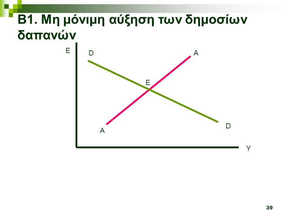 39 Y E A A Β1. Μη μόνιμη αύξηση των δημοσίων δαπανών D D Ε