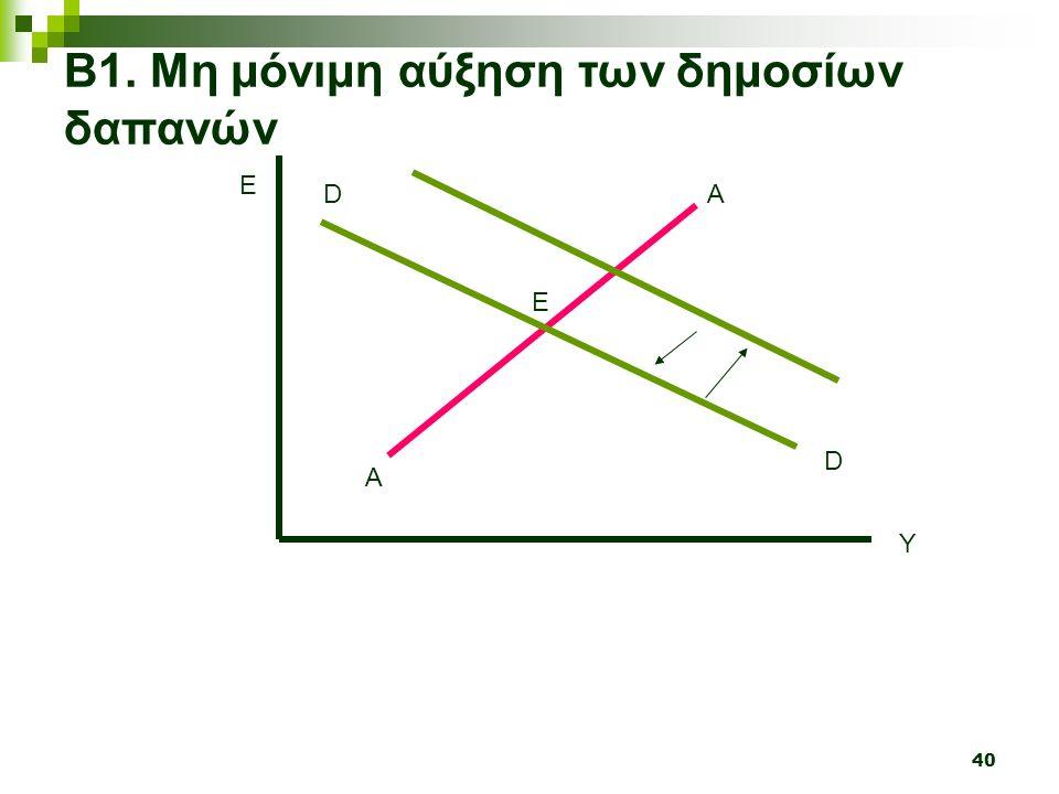 40 Y E A A Β1. Μη μόνιμη αύξηση των δημοσίων δαπανών D D Ε