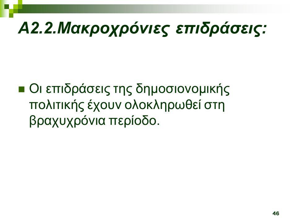 46 Α2.2.Μακροχρόνιες επιδράσεις: Οι επιδράσεις της δημοσιονομικής πολιτικής έχουν ολοκληρωθεί στη βραχυχρόνια περίοδο.