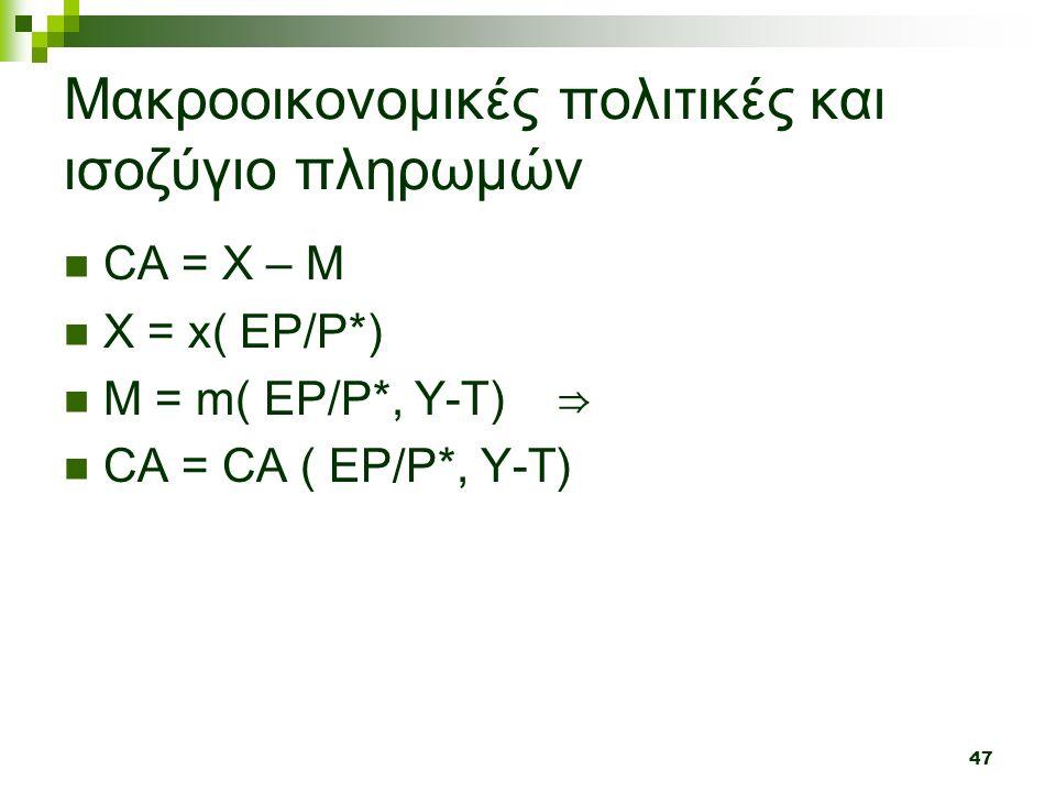 47 Μακροοικονομικές πολιτικές και ισοζύγιο πληρωμών CA = X – M X = x( EP/P*) M = m( EP/P*, Y-T) ⇒ CA = CA ( EP/P*, Y-T)