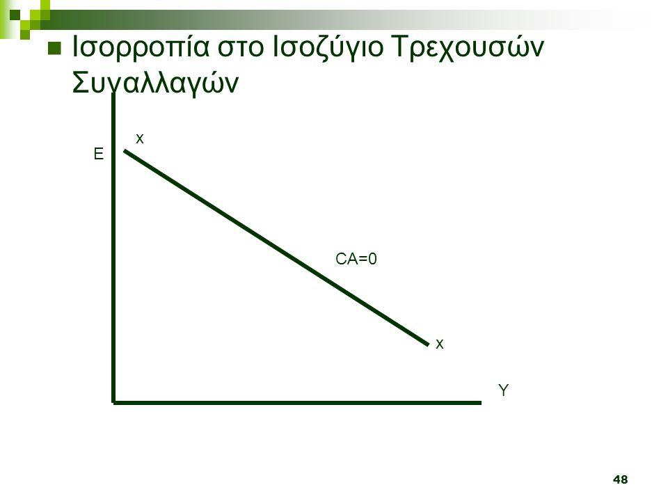 48 Ισορροπία στο Ισοζύγιο Τρεχουσών Συναλλαγών Y E x x CA=0