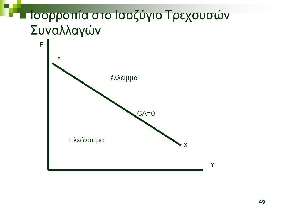 49 Ισορροπία στο Ισοζύγιο Τρεχουσών Συναλλαγών Y E x x CA=0 έλλειμμα πλεόνασμα
