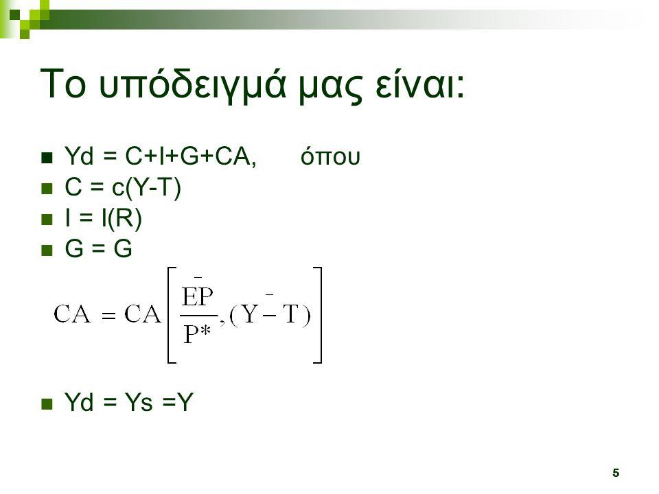 5 To υπόδειγμά μας είναι: Υd = C+I+G+CA, όπου C = c(Y-T) I = Ι(R) G = G Yd = Ys =Y