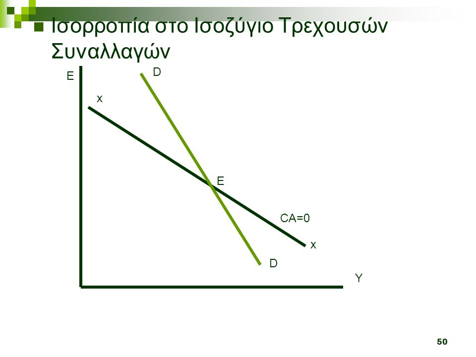 50 Ισορροπία στο Ισοζύγιο Τρεχουσών Συναλλαγών Y E x x CA=0 Ε D D