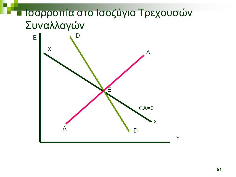51 Ισορροπία στο Ισοζύγιο Τρεχουσών Συναλλαγών Y E x x CA=0 Ε D D A A