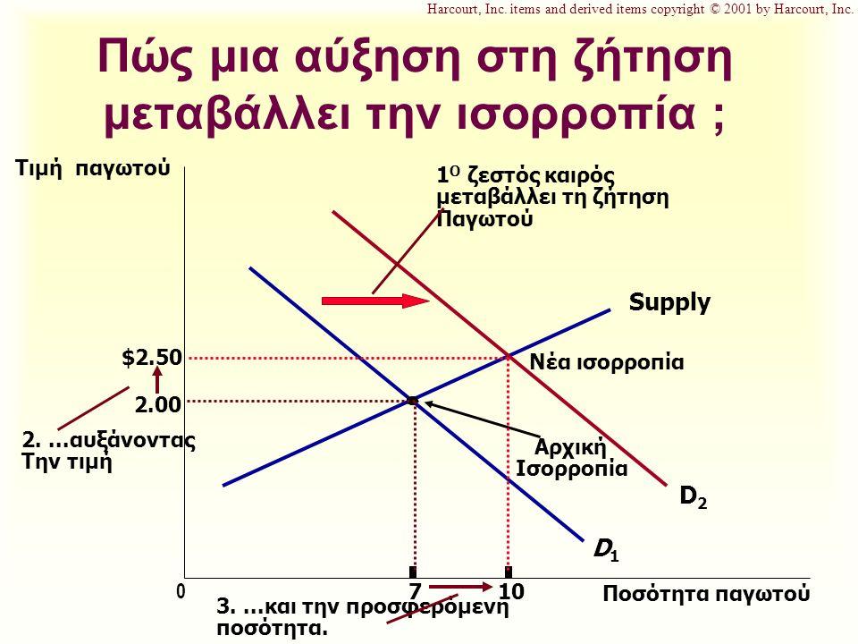 Πώς μια αύξηση στη ζήτηση μεταβάλλει την ισορροπία ; Τιμή παγωτού 2.00 0 7 Ποσότητα παγωτού Supply Αρχική Ισορροπία D1D1 1 Ο ζεστός καιρός μεταβάλλει τη ζήτηση Παγωτού D2D2 2....αυξάνοντας Την τιμή $2.50 10 3....και την προσφερόμενη ποσότητα.