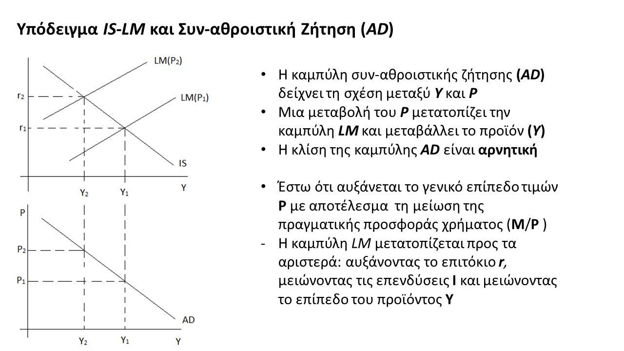 Υπόδειγμα IS-LM και Συν-αθροιστική Ζήτηση (AD) Η καμπύλη συν-αθροιστικής ζήτησης (ΑD) δείχνει τη σχέση μεταξύ Υ και Ρ Μια μεταβολή του Ρ μετατοπίζει την καμπύλη LM και μεταβάλλει το προϊόν (Υ) Η κλίση της καμπύλης AD είναι αρνητική Έστω ότι αυξάνεται το γενικό επίπεδο τιμών P με αποτέλεσμα τη μείωση της πραγματικής προσφοράς χρήματος (M/P ) -Η καμπύλη LM μετατοπίζεται προς τα αριστερά: αυξάνοντας το επιτόκιο r, μειώνοντας τις επενδύσεις Ι και μειώνοντας το επίπεδο του προϊόντος Υ