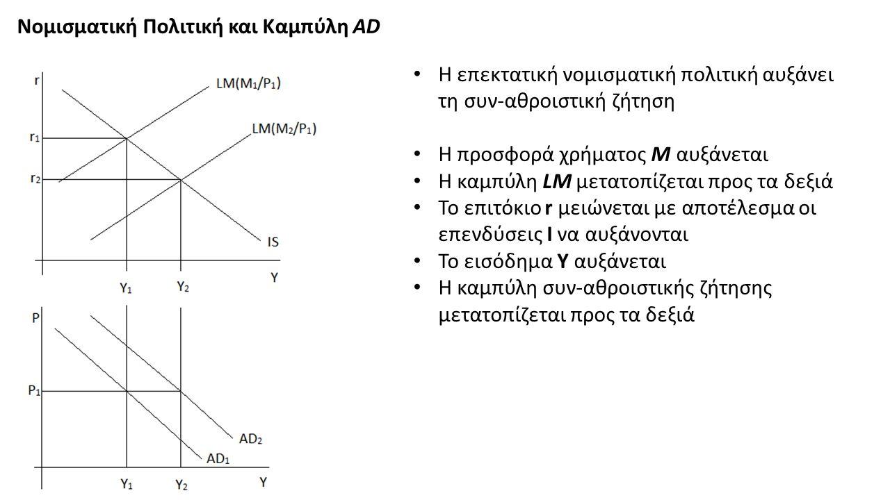 Νομισματική Πολιτική και Καμπύλη AD Η επεκτατική νομισματική πολιτική αυξάνει τη συν-αθροιστική ζήτηση Η προσφορά χρήματος M αυξάνεται Η καμπύλη LM μετατοπίζεται προς τα δεξιά Το επιτόκιο r μειώνεται με αποτέλεσμα οι επενδύσεις Ι να αυξάνονται Το εισόδημα Υ αυξάνεται Η καμπύλη συν-αθροιστικής ζήτησης μετατοπίζεται προς τα δεξιά