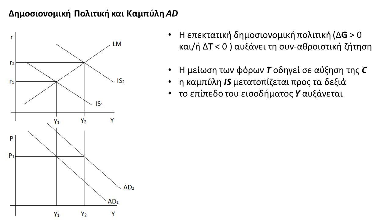 Δημοσιονομική Πολιτική και Καμπύλη AD Η επεκτατική δημοσιονομική πολιτική (ΔG > 0 και/ή ΔT < 0 ) αυξάνει τη συν-αθροιστική ζήτηση Η μείωση των φόρων T οδηγεί σε αύξηση της C η καμπύλη IS μετατοπίζεται προς τα δεξιά το επίπεδο του εισοδήματος Y αυξάνεται
