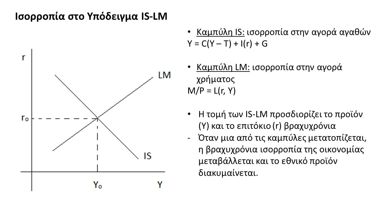 Ισορροπία στο Υπόδειγμα IS-LM Καμπύλη IS: ισορροπία στην αγορά αγαθών Υ = C(Y – T) + I(r) + G Καμπύλη LM: ισορροπία στην αγορά χρήματος Μ/P = L(r, Y) Η τομή των IS-LM προσδιορίζει το προϊόν (Υ) και το επιτόκιο (r) βραχυχρόνια -Όταν μια από τις καμπύλες μετατοπίζεται, η βραχυχρόνια ισορροπία της οικονομίας μεταβάλλεται και το εθνικό προϊόν διακυμαίνεται.