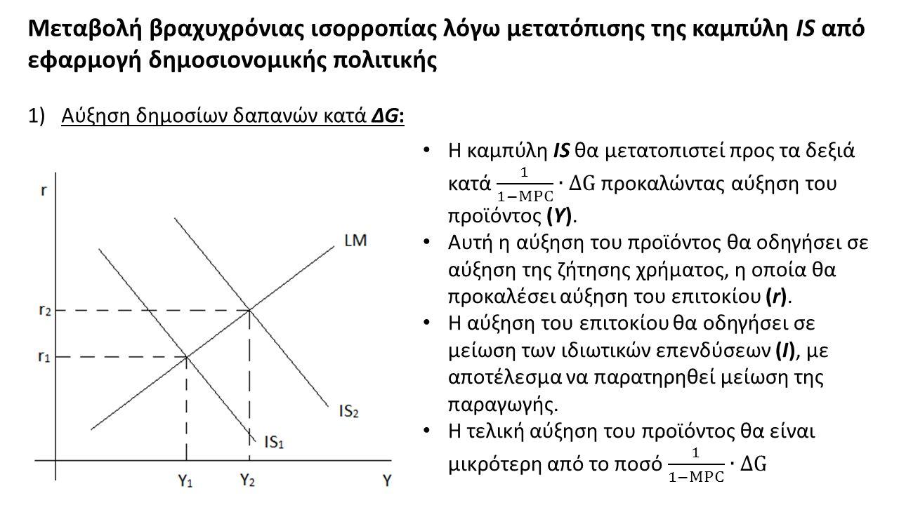 Μεταβολή βραχυχρόνιας ισορροπίας λόγω μετατόπισης της καμπύλη IS από εφαρμογή δημοσιονομικής πολιτικής 1)Αύξηση δημοσίων δαπανών κατά ΔG: