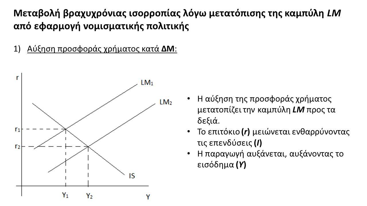 Μεταβολή βραχυχρόνιας ισορροπίας λόγω μετατόπισης της καμπύλη LM από εφαρμογή νομισματικής πολιτικής 1)Αύξηση προσφοράς χρήματος κατά ΔΜ: Η αύξηση της προσφοράς χρήματος μετατοπίζει την καμπύλη LM προς τα δεξιά.