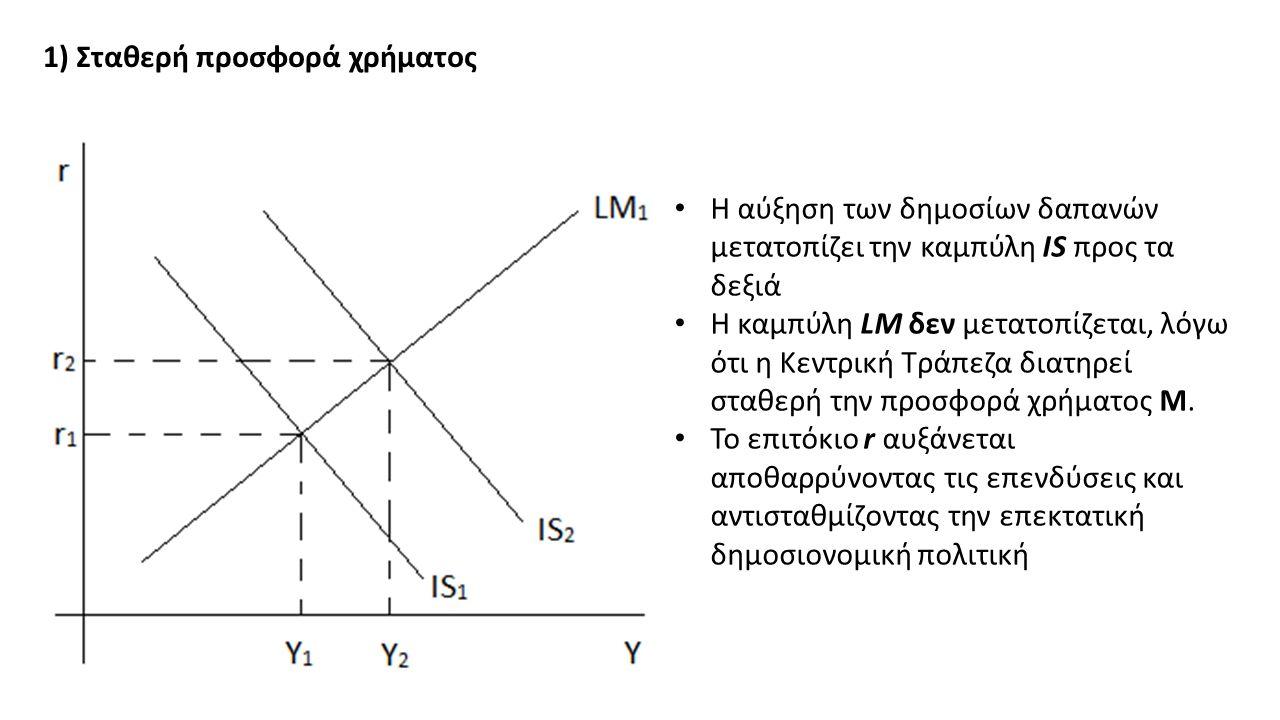 1) Σταθερή προσφορά χρήματος Η αύξηση των δημοσίων δαπανών μετατοπίζει την καμπύλη IS προς τα δεξιά Η καμπύλη LM δεν μετατοπίζεται, λόγω ότι η Κεντρική Τράπεζα διατηρεί σταθερή την προσφορά χρήματος Μ.