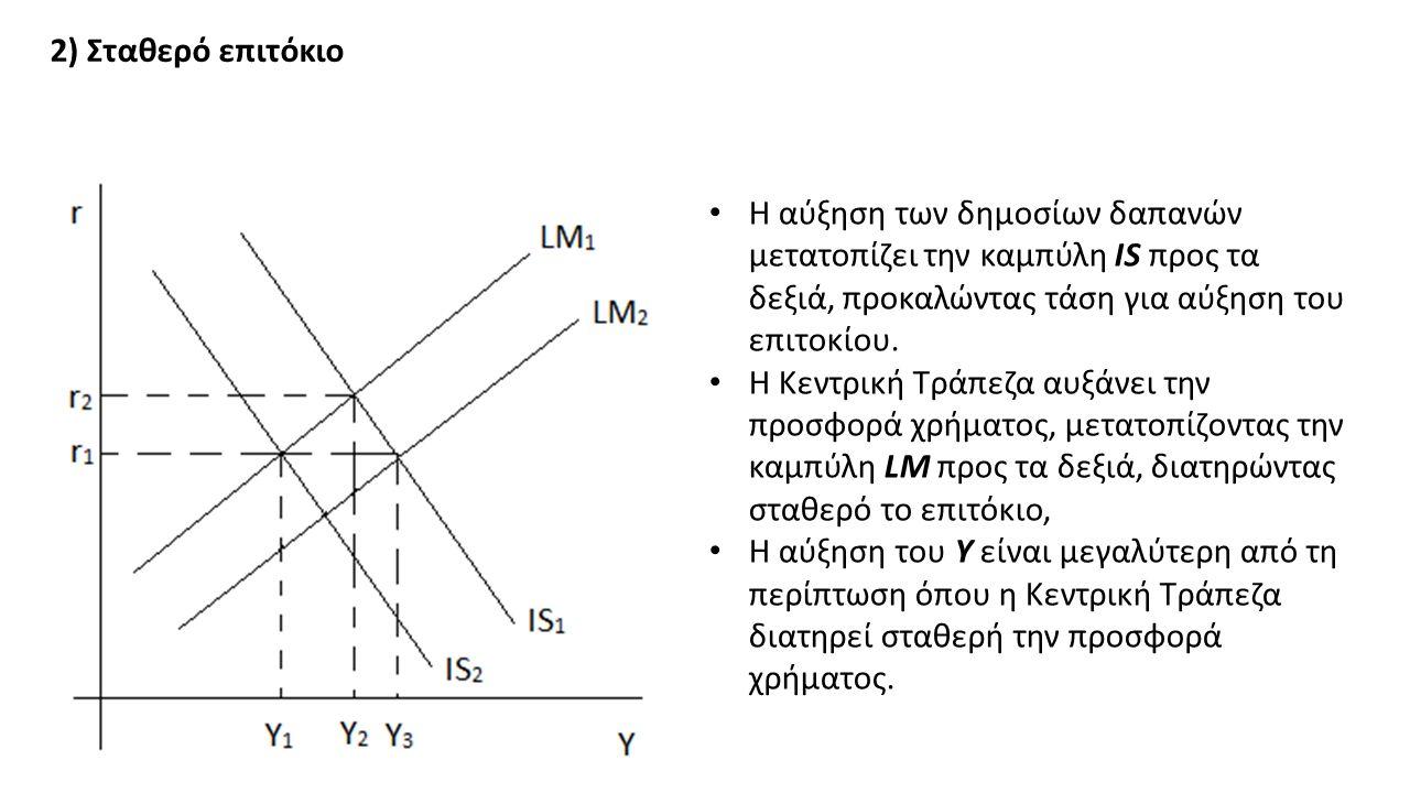 2) Σταθερό επιτόκιο Η αύξηση των δημοσίων δαπανών μετατοπίζει την καμπύλη IS προς τα δεξιά, προκαλώντας τάση για αύξηση του επιτοκίου.