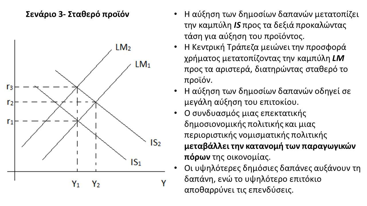 Σενάριο 3- Σταθερό προϊόν Η αύξηση των δημοσίων δαπανών μετατοπίζει την καμπύλη IS προς τα δεξιά προκαλώντας τάση για αύξηση του προϊόντος.