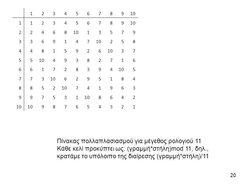 20 Πίνακας πολλαπλασιασμού για μέγεθος ρολογιού 11 Κάθε κελί προκύπτει ως: (γραμμή*στήλη)mod 11, δηλ., κρατάμε το υπόλοιπο της διαίρεσης (γραμμή*στήλη)/11 12345678910 1123456789 22468 13579 3369147 258 44815926 37 55 49382716 661728394 5 773 6295184 8852 741963 997531 8642 987654321