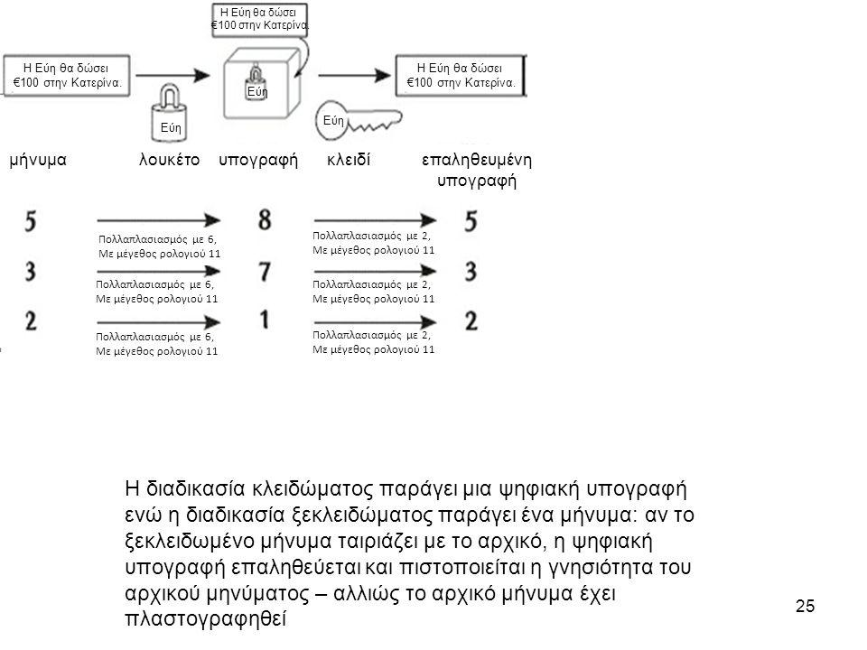 25 Η διαδικασία κλειδώματος παράγει μια ψηφιακή υπογραφή ενώ η διαδικασία ξεκλειδώματος παράγει ένα μήνυμα: αν το ξεκλειδωμένο μήνυμα ταιριάζει με το αρχικό, η ψηφιακή υπογραφή επαληθεύεται και πιστοποιείται η γνησιότητα του αρχικού μηνύματος – αλλιώς το αρχικό μήνυμα έχει πλαστογραφηθεί Η Εύη θα δώσει €100 στην Κατερίνα.