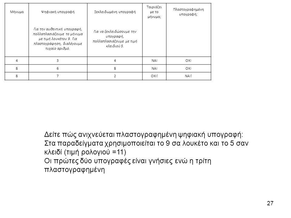 27 Δείτε πώς ανιχνεύεται πλαστογραφημένη ψηφιακή υπογραφή: Στα παραδείγματα χρησιμοποιείται το 9 σα λουκέτο και το 5 σαν κλειδί (τιμή ρολογιού =11) Οι πρώτες δύο υπογραφές είναι γνήσιες ενώ η τρίτη πλαστογραφημένη ΜήνυμαΨηφιακή υπογραφήΞεκλειδωμένη υπογραφή Ταιριάζει με το μήνυμα; Πλαστογραφημένη υπογραφή; Για την αυθεντική υπογραφή, πολλαπλασιάζουμε το μήνυμα με τιμή λουκέτου 9.