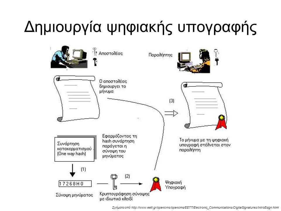 Δημιουργία ψηφιακής υπογραφής Σχήματα από http://www.eett.gr/opencms/opencms/EETT/Electronic_Communications/DigitalSignatures/IntroEsign.html