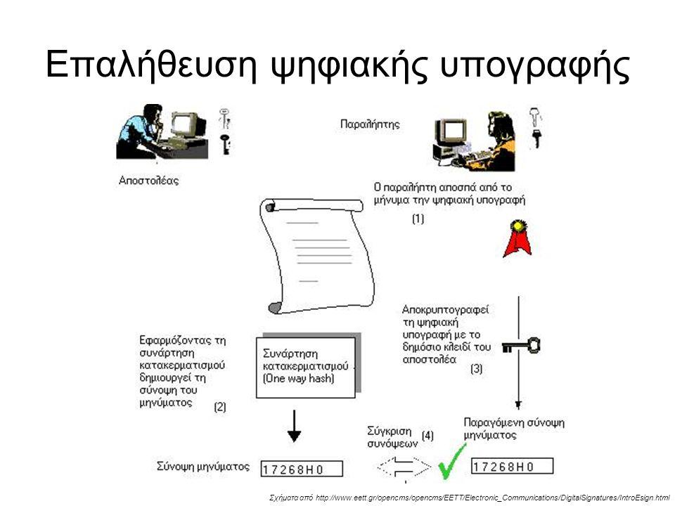 Επαλήθευση ψηφιακής υπογραφής Σχήματα από http://www.eett.gr/opencms/opencms/EETT/Electronic_Communications/DigitalSignatures/IntroEsign.html