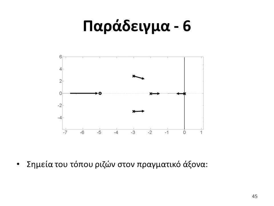 Παράδειγμα - 6 45 Σημεία του τόπου ριζών στον πραγματικό άξονα: