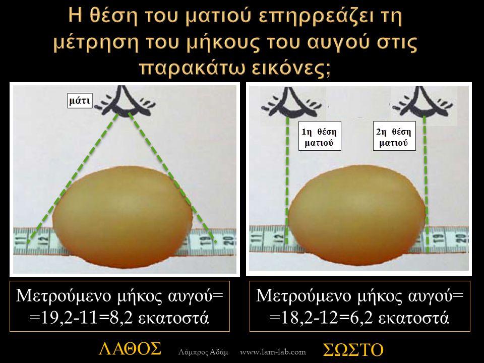 Μετρούμενο μήκος αυγού = =19,2-11=8,2 εκατοστά Μετρούμενο μήκος αυγού = =18,2-12=6,2 εκατοστά ΛΑΘΟΣ ΣΩΣΤΟ Λάμπρος Αδάμ www.lam-lab.com