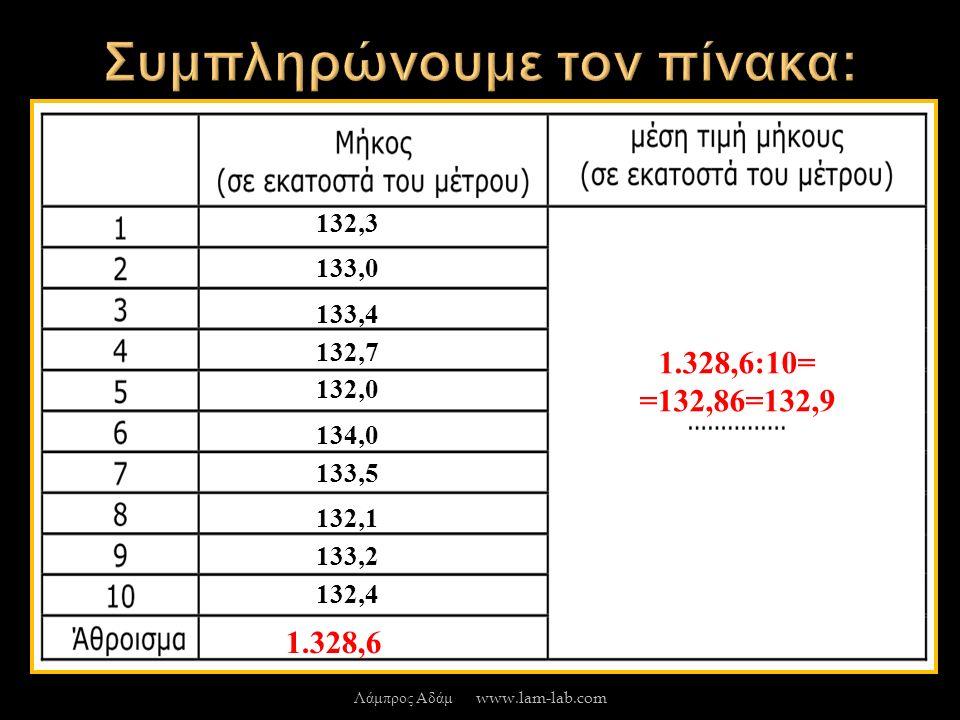 133,4 133,0 132,3 132,7 132,0 134,0 133,5 132,1 133,2 132,4 1.328,6 1.328,6:10= =132,86=132,9 Λάμπρος Αδάμ www.lam-lab.com