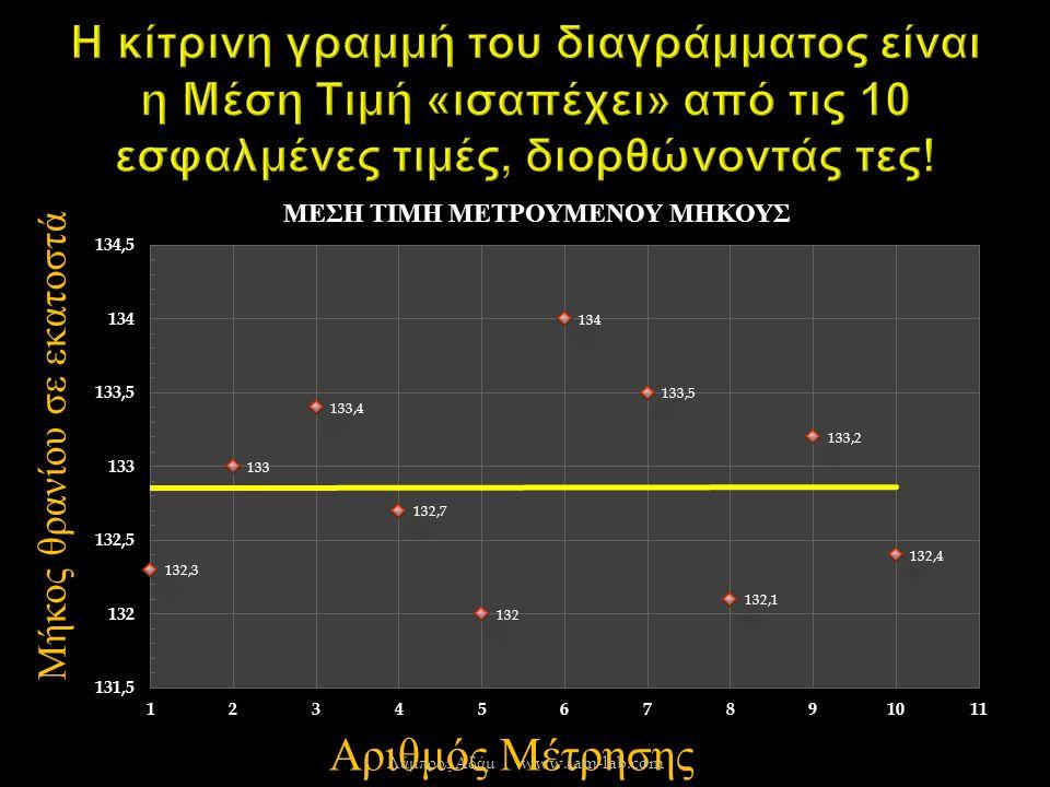 Μήκος θρανίου σε εκατοστά Αριθμός Μέτρησης Λάμπρος Αδάμ www.lam-lab.com