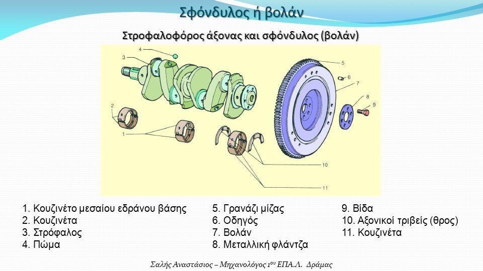 Σαλής Αναστάσιος – Μηχανολόγος 1 ου ΕΠΑ.Λ. Δράμας Σφόνδυλος ή βολάν 1.