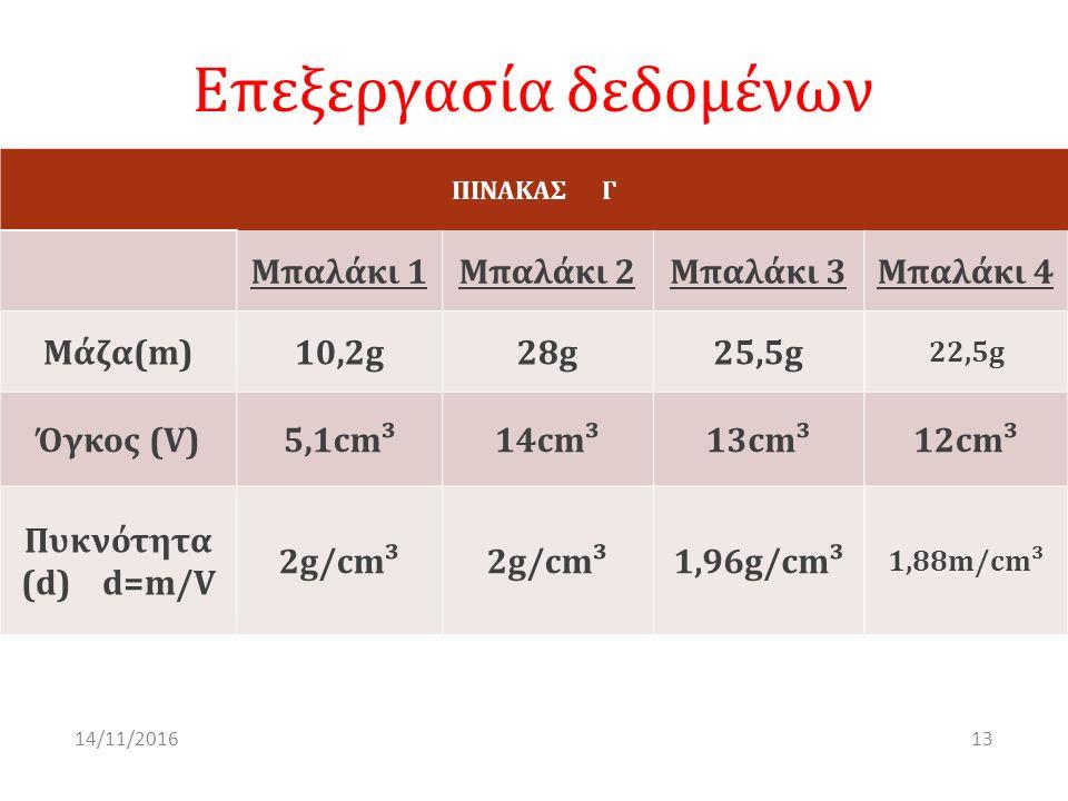 Επεξεργασία δεδομένων ΠΙΝΑΚΑΣ Γ Μπαλάκι 1Μπαλάκι 2Μπαλάκι 3Μπαλάκι 4 Μάζα(m)10,2g28g25,5g 22,5g Όγκος (V)5,1cm³14cm³13cm³12cm³ Πυκνότητα (d) d=m/V 2g/cm³ 1,96g/cm³ 1,88m/cm³ 1314/11/2016