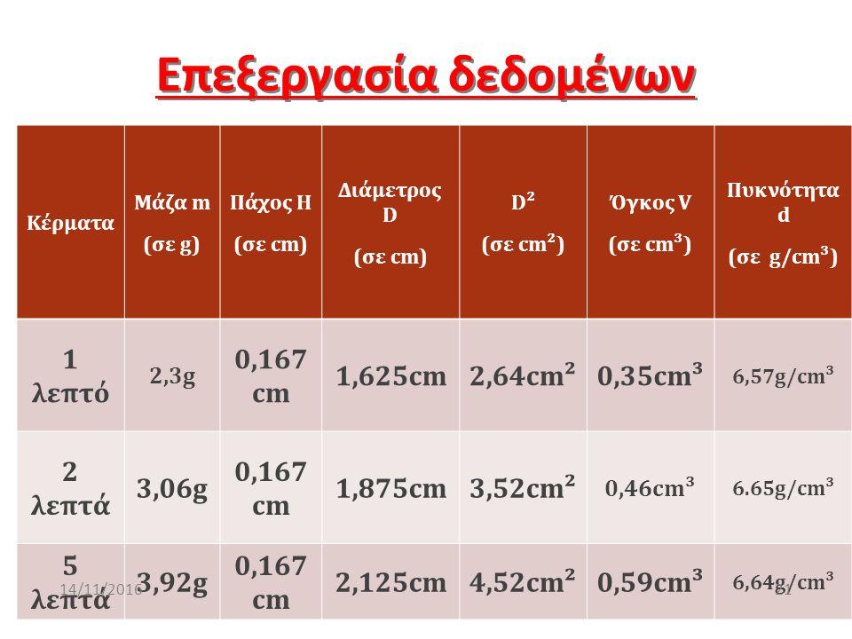 Επεξεργασία δεδομένων Κέρματα Μάζα m (σε g) Πάχος H (σε cm) Διάμετρος D (σε cm) D² (σε cm²) Όγκος V (σε cm³) Πυκνότητα d (σε g/cm³) 1 λεπτό 2,3g 0,167 cm 1,625cm2,64cm²0,35cm³ 6,57g/cm³ 2 λεπτά 3,06g 0,167 cm 1,875cm3,52cm² 0,46cm³ 6.65g/cm³ 5 λεπτά 3,92g 0,167 cm 2,125cm4,52cm²0,59cm³ 6,64g/cm³ 2114/11/2016