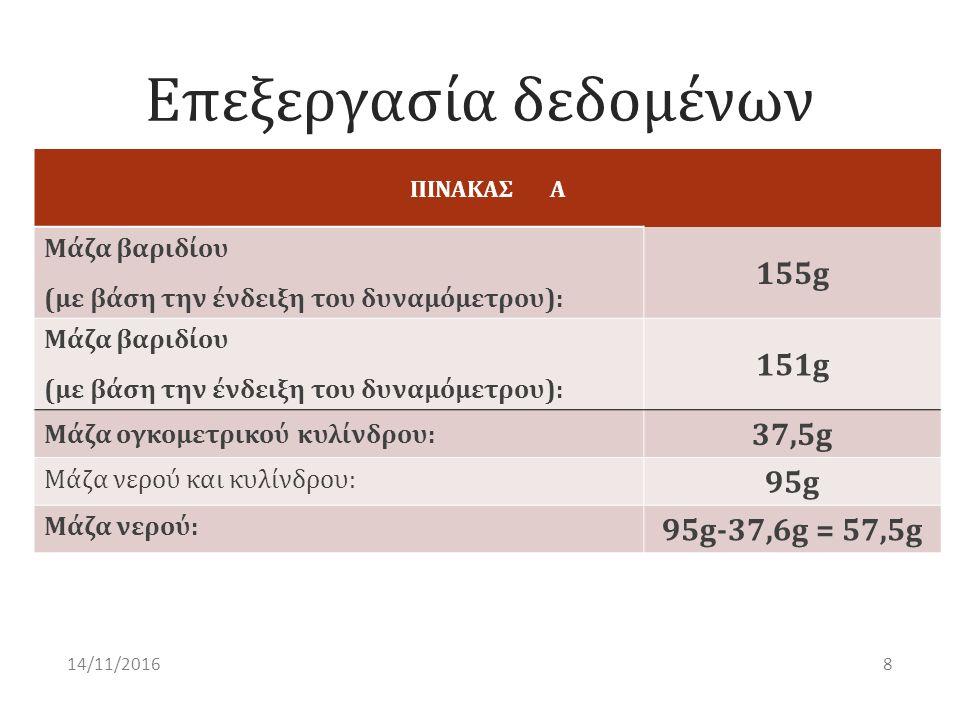 Επεξεργασία δεδομένων ΠΙΝΑΚΑΣ Α Μάζα βαριδίου (με βάση την ένδειξη του δυναμόμετρου): 155g Μάζα βαριδίου (με βάση την ένδειξη του δυναμόμετρου): 151g Μάζα ογκομετρικού κυλίνδρου: 37,5g Μάζα νερού και κυλίνδρου: 95g Μάζα νερού: 95g-37,6g = 57,5g 814/11/2016