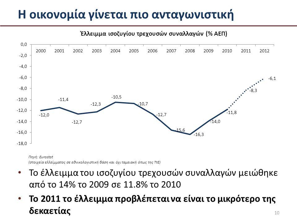Η οικονομία γίνεται πιο ανταγωνιστική Το έλλειμμα του ισοζυγίου τρεχουσών συναλλαγών μειώθηκε από το 14% το 2009 σε 11.8% το 2010 Το 2011 το έλλειμμα προβλέπεται να είναι το μικρότερο της δεκαετίας 10 Έλλειμμα ισοζυγίου τρεχουσών συναλλαγών (% ΑΕΠ) Πηγή: Eurostat (στοιχεία ελλείμματος σε εθνικολογιστική βάση και όχι ταμειακή όπως της ΤτΕ)