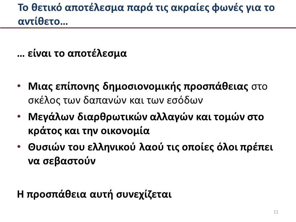 Το θετικό αποτέλεσμα παρά τις ακραίες φωνές για το αντίθετο… … είναι το αποτέλεσμα Μιας επίπονης δημοσιονομικής προσπάθειας στο σκέλος των δαπανών και των εσόδων Μεγάλων διαρθρωτικών αλλαγών και τομών στο κράτος και την οικονομία Θυσιών του ελληνικού λαού τις οποίες όλοι πρέπει να σεβαστούν Η προσπάθεια αυτή συνεχίζεται 11